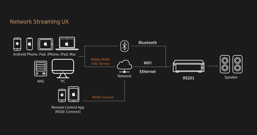 Network Streaming UX